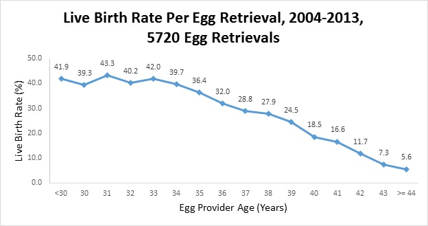 Pregnancy Rates | Ottawa Fertility Centre